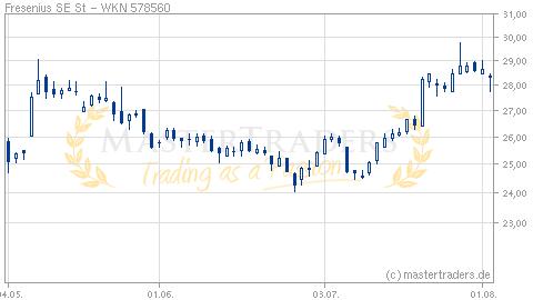 Aktienkurs Fmc