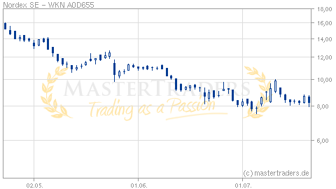 Aktienkurse Nordex