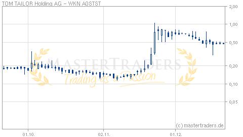 Deutsche balaton broker holding ag