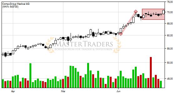 4 traders aktien