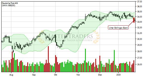 Finanztreff De Börse Aktien Aktienkurse Börsenkurse