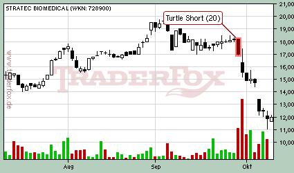 C turtle trading strategy 1 shorts