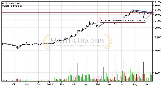 Акции / stocks (Wertpapire) / автоматически сгенерированные сигналы - Страница 2 Die-aktie-hypoport-ag-zeigt-staerke-und-steigt-ueber-kurzfristigen-steilen-abwaertstrend-2015-09-14-1