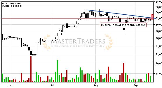 Акции / stocks (Wertpapire) / автоматически сгенерированные сигналы - Страница 2 Die-aktie-hypoport-ag-zeigt-staerke-und-steigt-ueber-kurzfristigen-steilen-abwaertstrend-2015-09-14