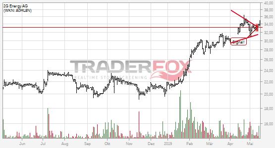 2G Energy AG überwindet charttechnischen Widerstand.