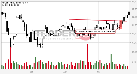 Adler Real Estate AG: +5% nach Bruch des kurzfristigen flachen Abwärtstrends.