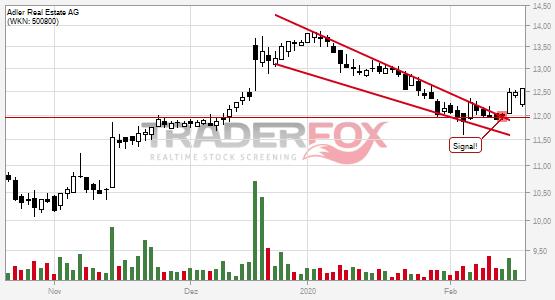 Adler Real Estate AG überwindet charttechnischen Widerstand.