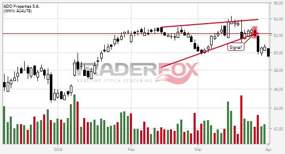 ADO Properties S.A. bricht charttechnische Unterstützung!
