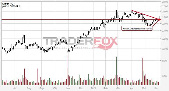 Aixtron AG: +5% nach Bruch des kurzfristigen steilen Abwärtstrends.