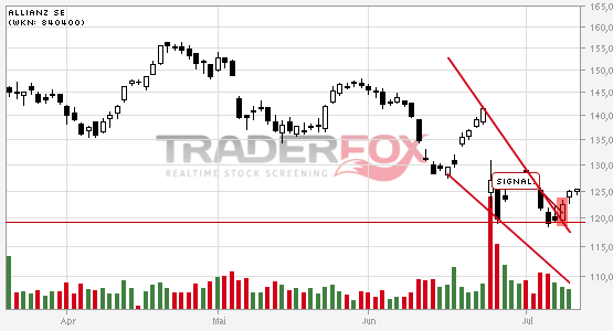 Allianz SE: +5% nach Bruch des fallenden Keils.