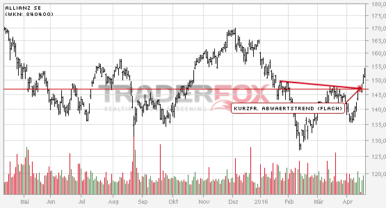 Allianz SE kann kurzfristigen flachen Abwärtstrend überwinden.