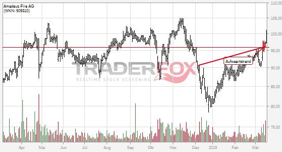 Amadeus Fire AG: +5% nach Bruch des Aufwärtstrends.