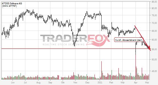 ATOSS Software AG: +2% nach Bruch des kurzfristigen steilen Abwärtstrends.