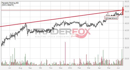 Aufwärtstrend bei Hawesko Holding AG nach oben verlassen.