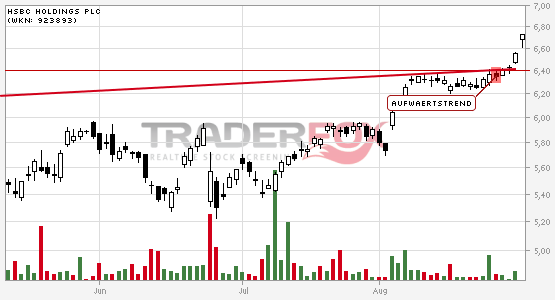 Aufwärtstrend bei HSBC Holdings PLC nach oben verlassen.