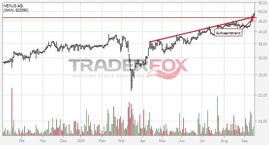 Aufwärtstrend bei NEXUS AG nach oben verlassen.