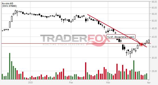 Aurubis AG: +5% nach Bruch des kurzfristigen steilen Abwärtstrends.