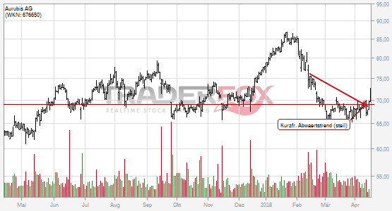 Aurubis AG kann kurzfristigen steilen Abwärtstrend überwinden.