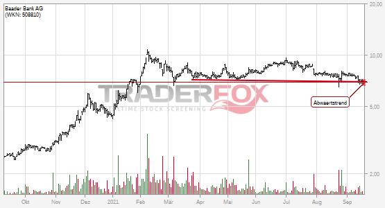 Baader Bank AG: -2% nach Bruch des Abwärtstrends!
