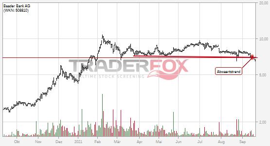Baader Bank AG: -5% nach Bruch des Abwärtstrends!
