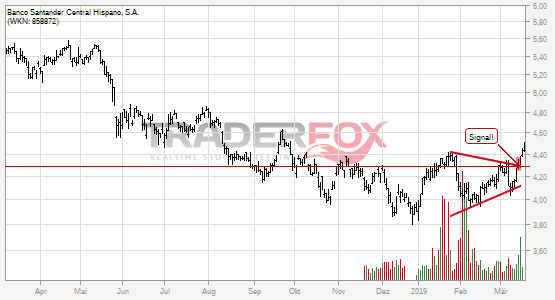 Banco Santander Central Hispano, S.A.: +5% nach Bruch des Keils.