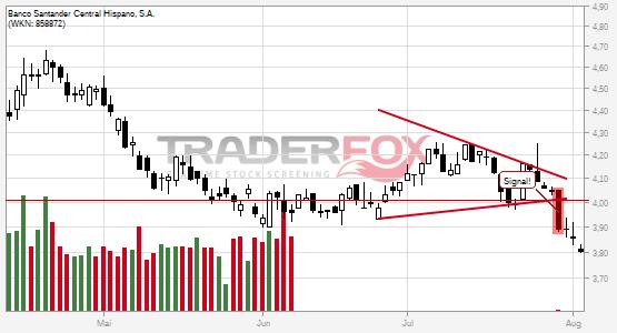 Banco Santander Central Hispano, S.A.: -5% nach Bruch des Keils!