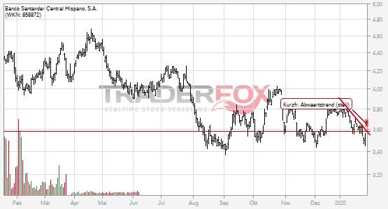 Banco Santander Central Hispano, S.A. kann kurzfristigen steilen Abwärtstrend überwinden.