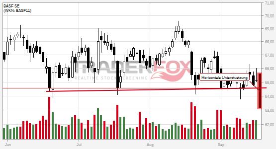 BASF SE: -2% nach Bruch des horizontalen Unterstützung!