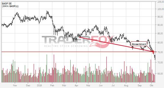BASF SE: -5% nach Bruch des Abwärtstrends!