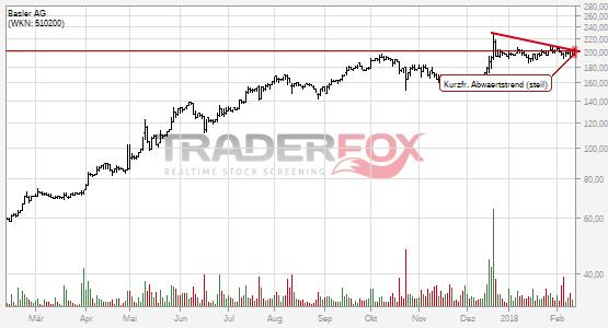 Basler AG: +2% nach Bruch des kurzfristigen steilen Abwärtstrends.