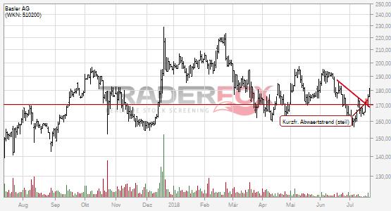 Basler AG kann kurzfristigen steilen Abwärtstrend überwinden.