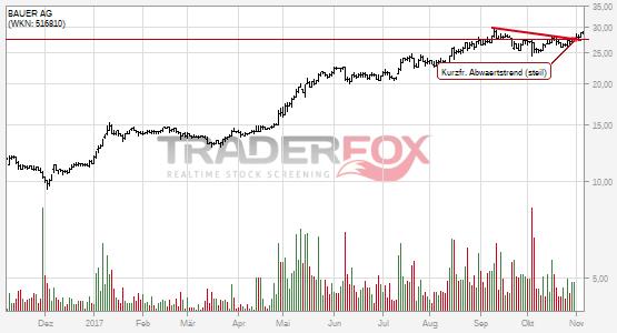 BAUER AG: +5% nach Bruch des kurzfristigen steilen Abwärtstrends.