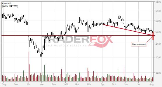 Bayer AG: -2% nach Bruch des Abwärtstrends!
