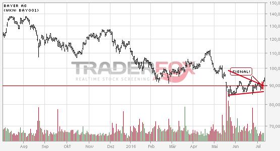 Bayer AG: +5% nach Bruch des Keils.