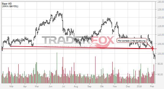 Bayer AG bricht charttechnische Unterstützung!