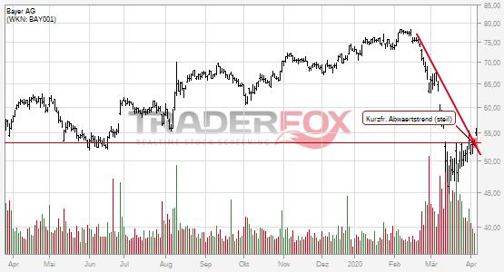 Bayer AG überwindet charttechnischen Widerstand.