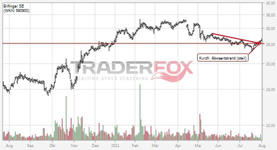 Bilfinger SE: +5% nach Bruch des kurzfristigen steilen Abwärtstrends.