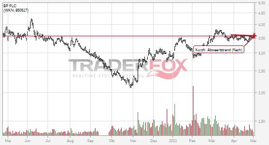 BP PLC: +2% nach Bruch des kurzfristigen flachen Abwärtstrends.