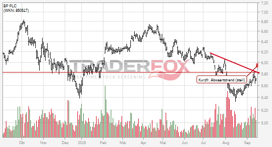 BP PLC: +2% nach Bruch des kurzfristigen steilen Abwärtstrends.