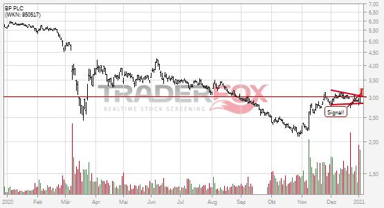 BP PLC überwindet charttechnischen Widerstand.