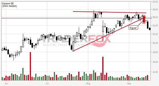 Cancom SE bricht charttechnische Unterstützung!