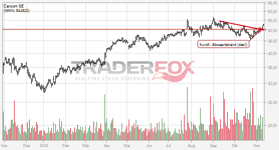 Cancom SE kann kurzfristigen steilen Abwärtstrend überwinden.