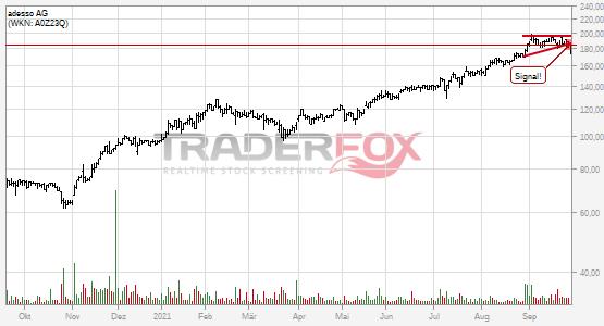 Chartanalyse adesso AG: Aktie fällt unter Keil!