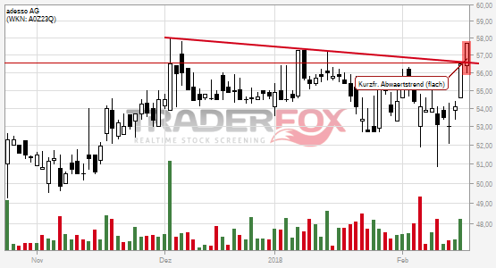 Chartanalyse adesso AG: Aktie steigt über kurzfristigen flachen Abwärtstrend.