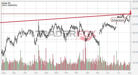 Chartanalyse adidas AG: Aktie steigt über Aufwärtstrend.