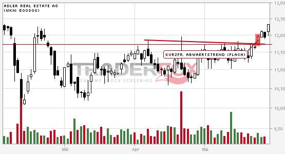 Chartanalyse Adler Real Estate AG: Aktie steigt über kurzfristigen flachen Abwärtstrend.