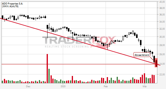 Chartanalyse ADO Properties S.A.: Aktie fällt unter Abwärtstrend!