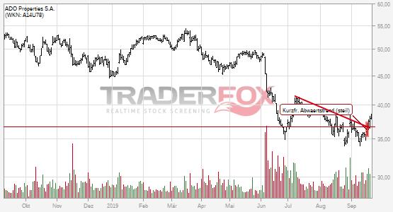 Chartanalyse ADO Properties S.A.: Aktie steigt über kurzfristigen steilen Abwärtstrend.