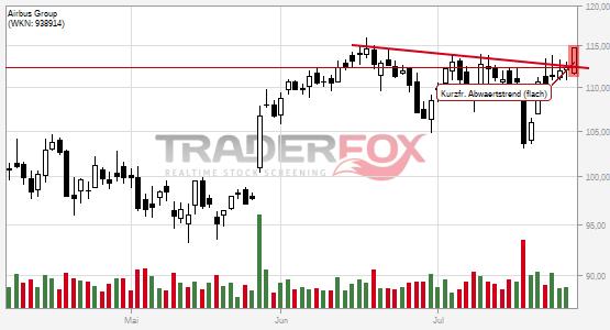 Chartanalyse Airbus Group: Aktie steigt über kurzfristigen flachen Abwärtstrend.