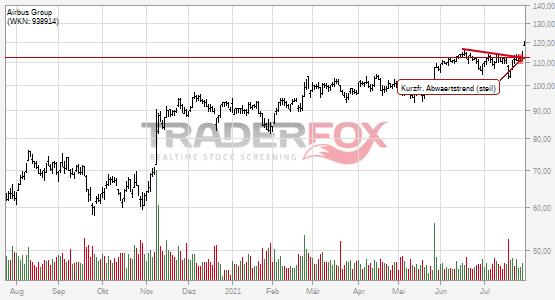 Chartanalyse Airbus Group: Aktie steigt über kurzfristigen steilen Abwärtstrend.